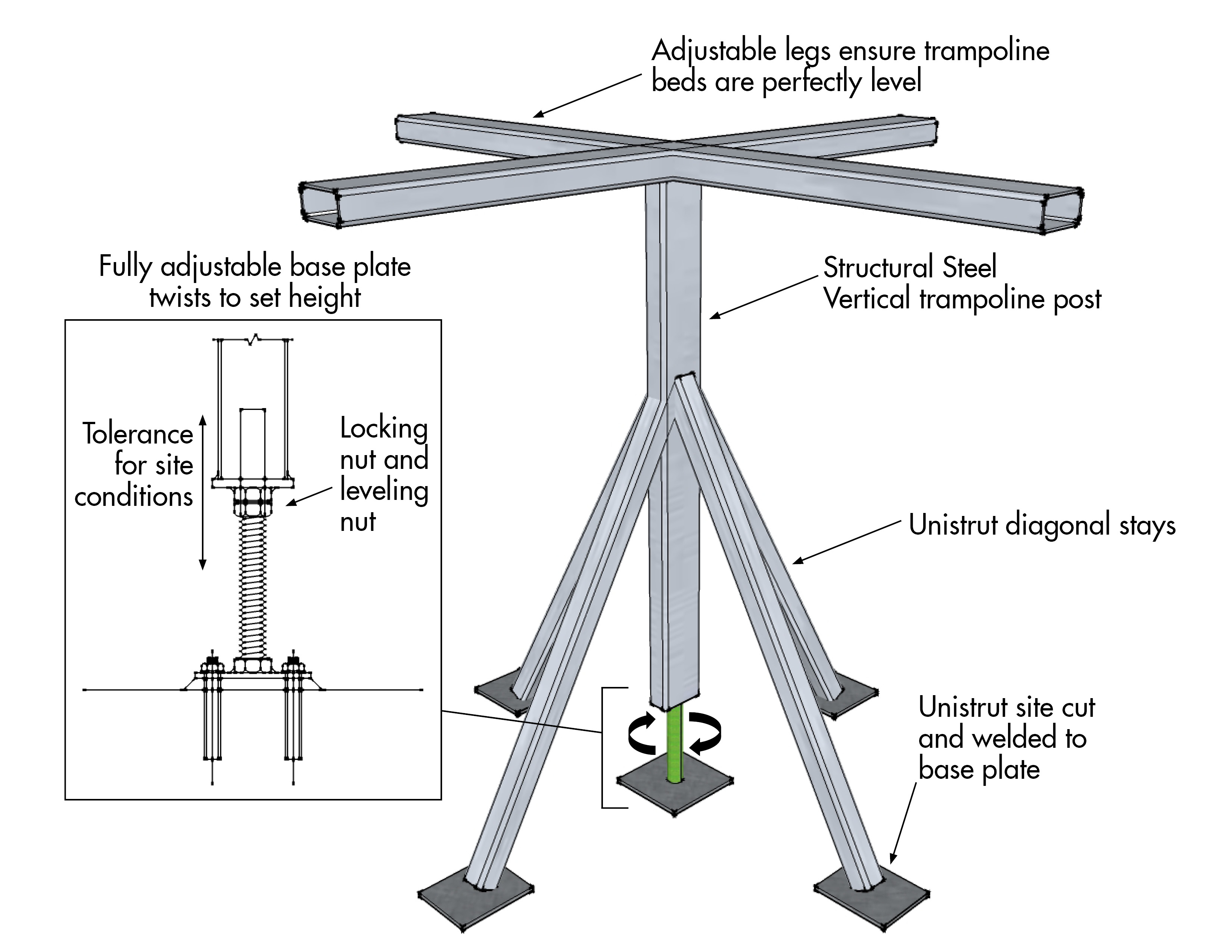 House of Air San Francisco Structural Diagram of Trampoline Base Plates